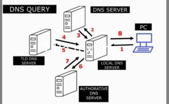 How DNS Works | About Domain Name System