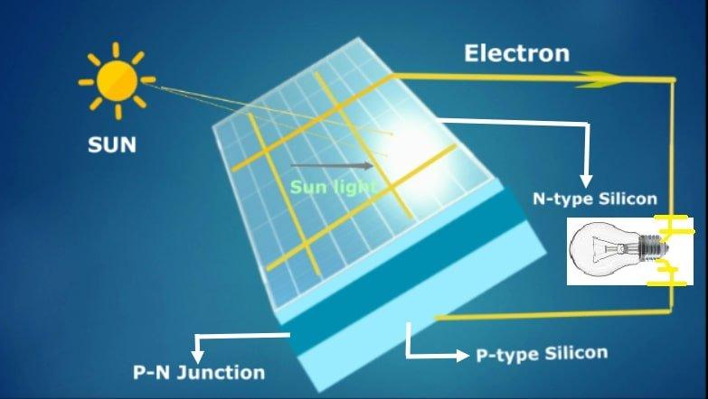 How does solar energy works